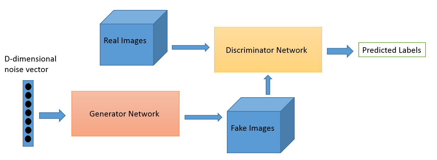 Generative Adversarial Networks for beginners - O'Reilly Media