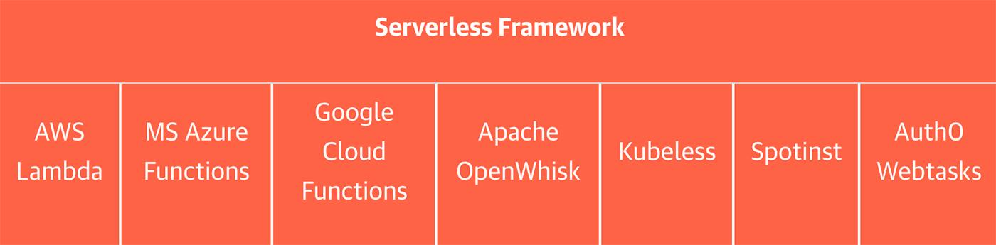 serverless framework