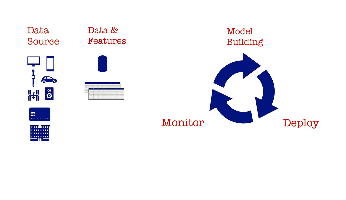 data model building and deployment