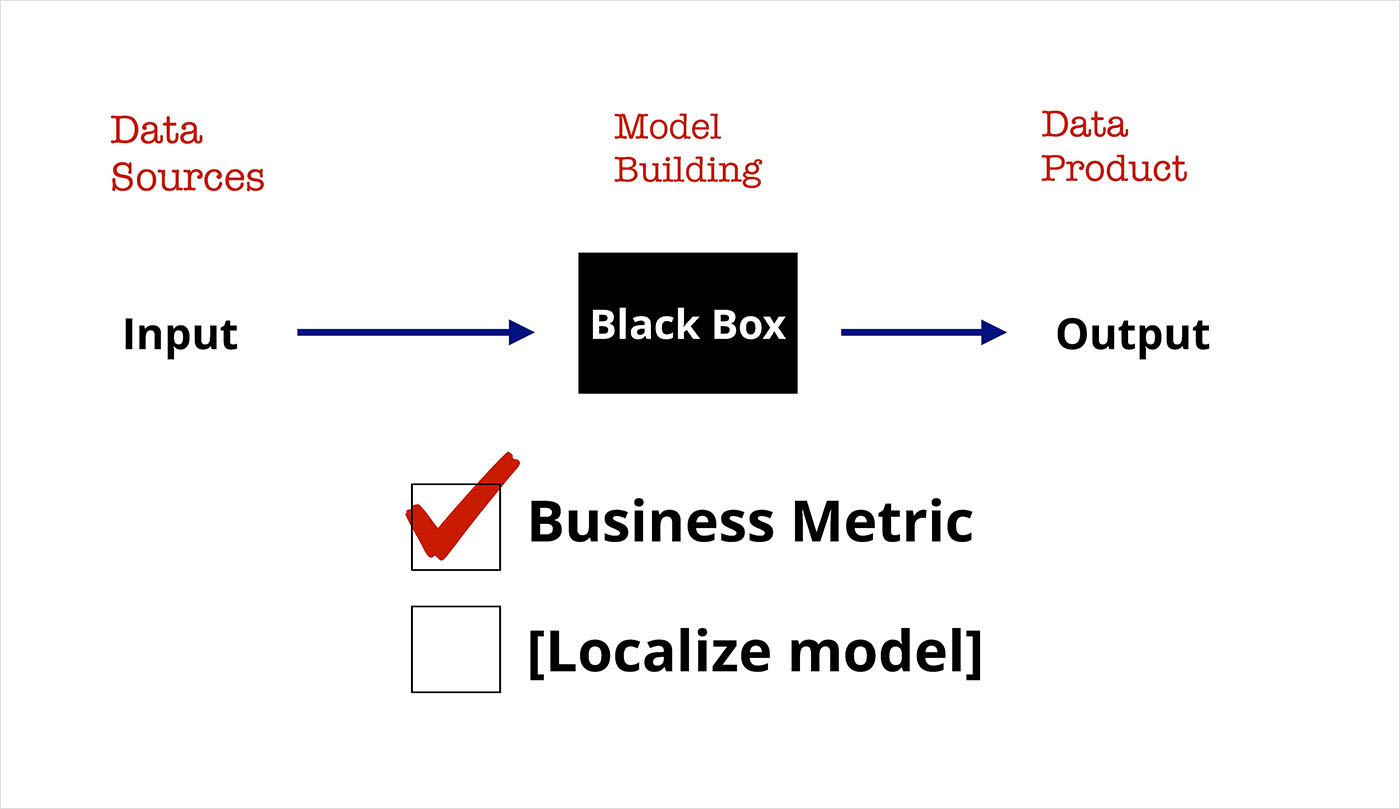 optimizing a business metric