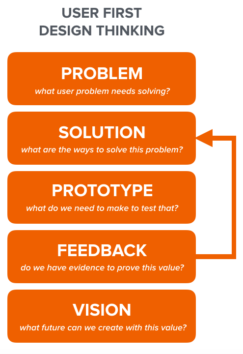User-first product solutions