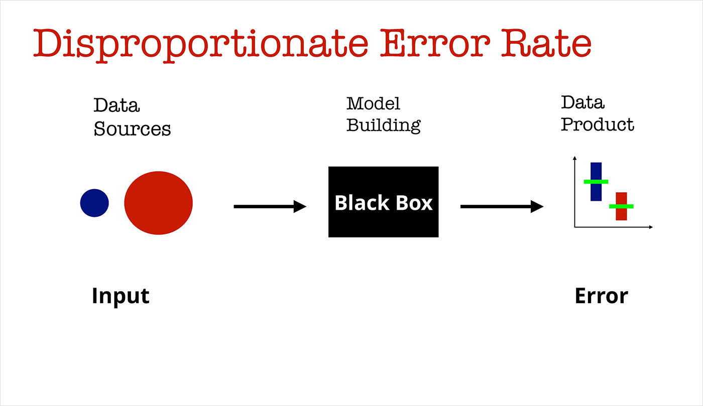 disproportionate error rate