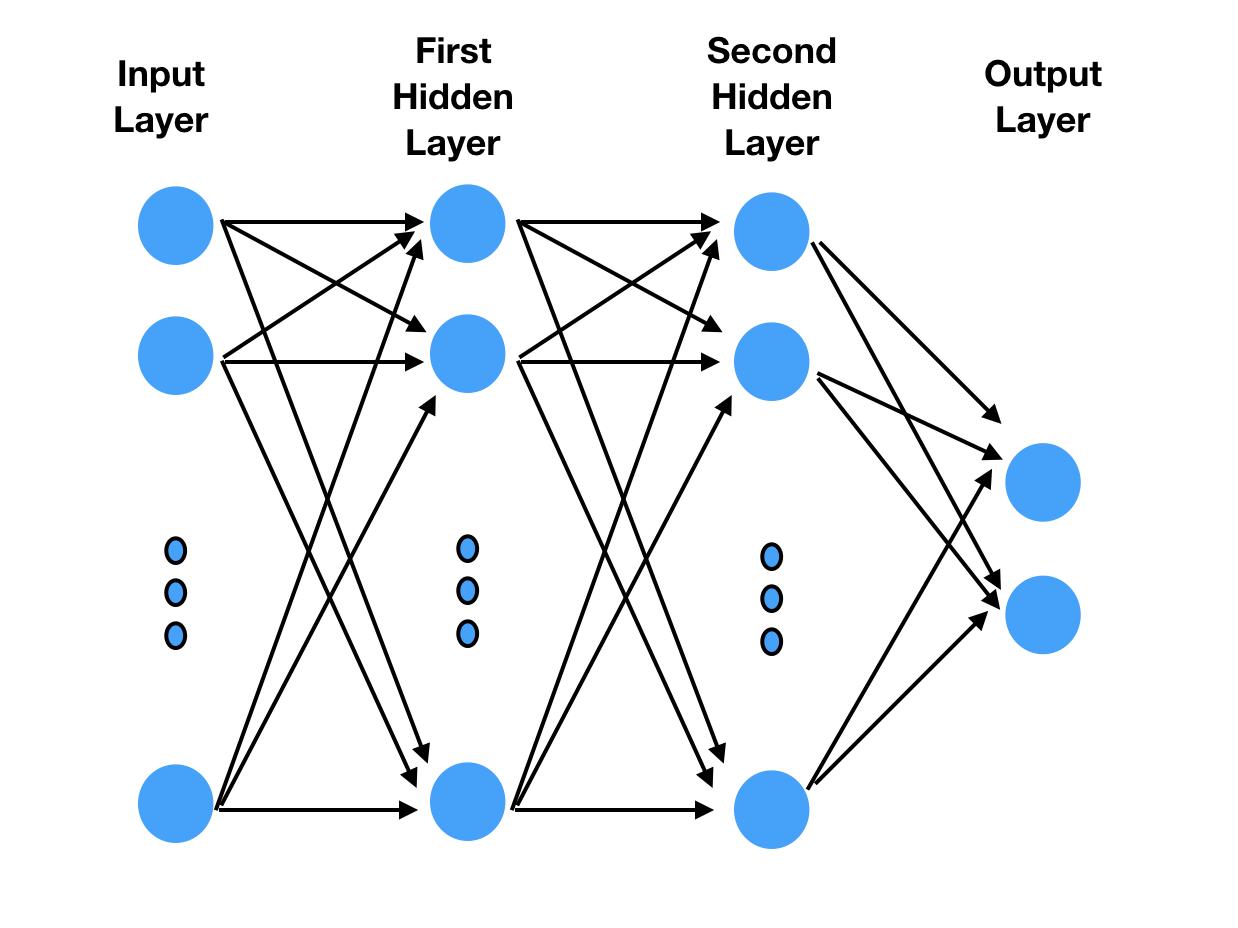 Architecture of a small multi-layer perceptron