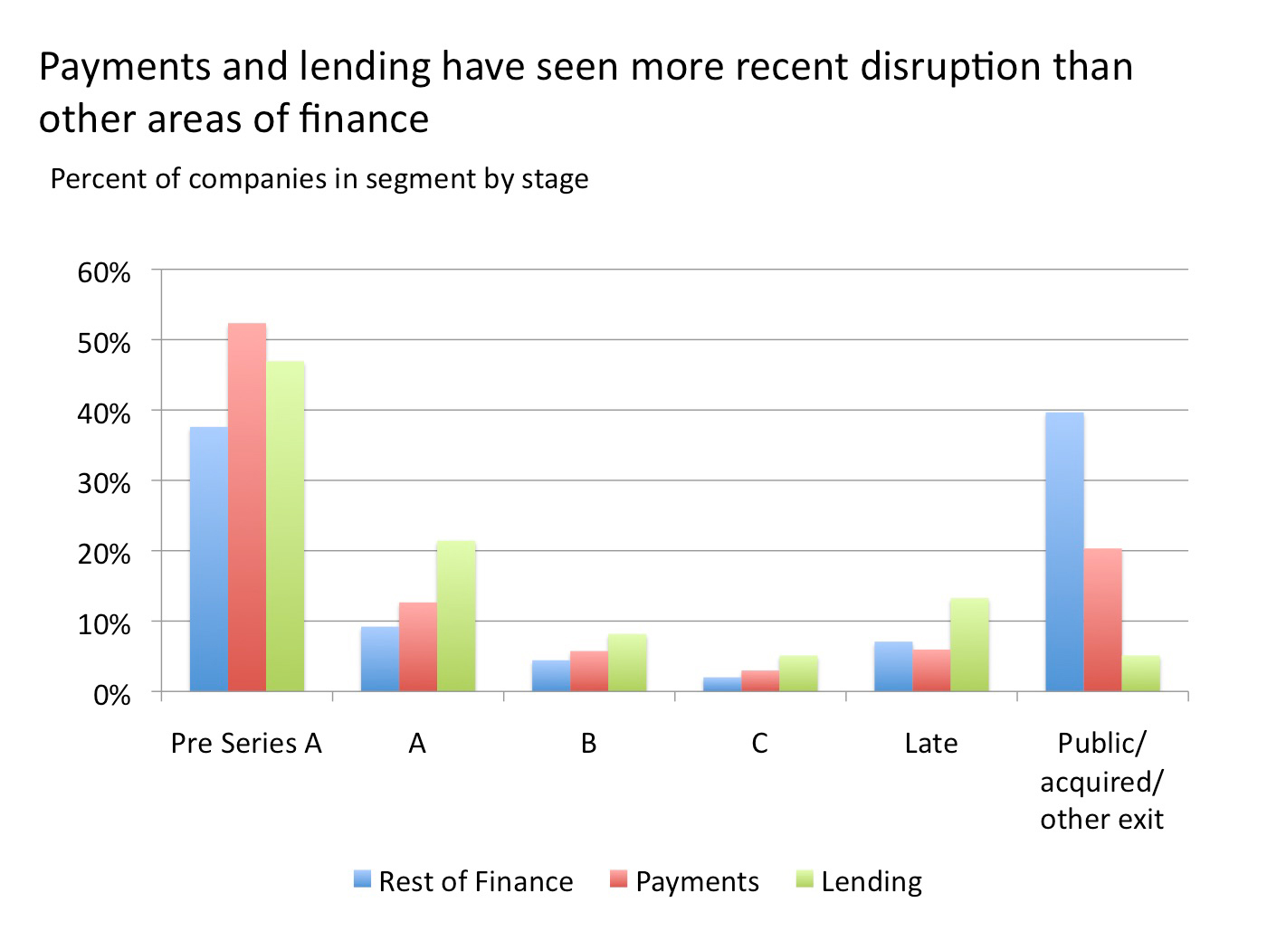 Payments and lending