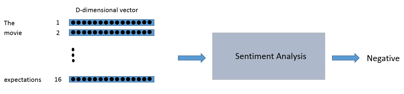 Perform sentiment analysis with LSTMs, using TensorFlow - O'Reilly Media