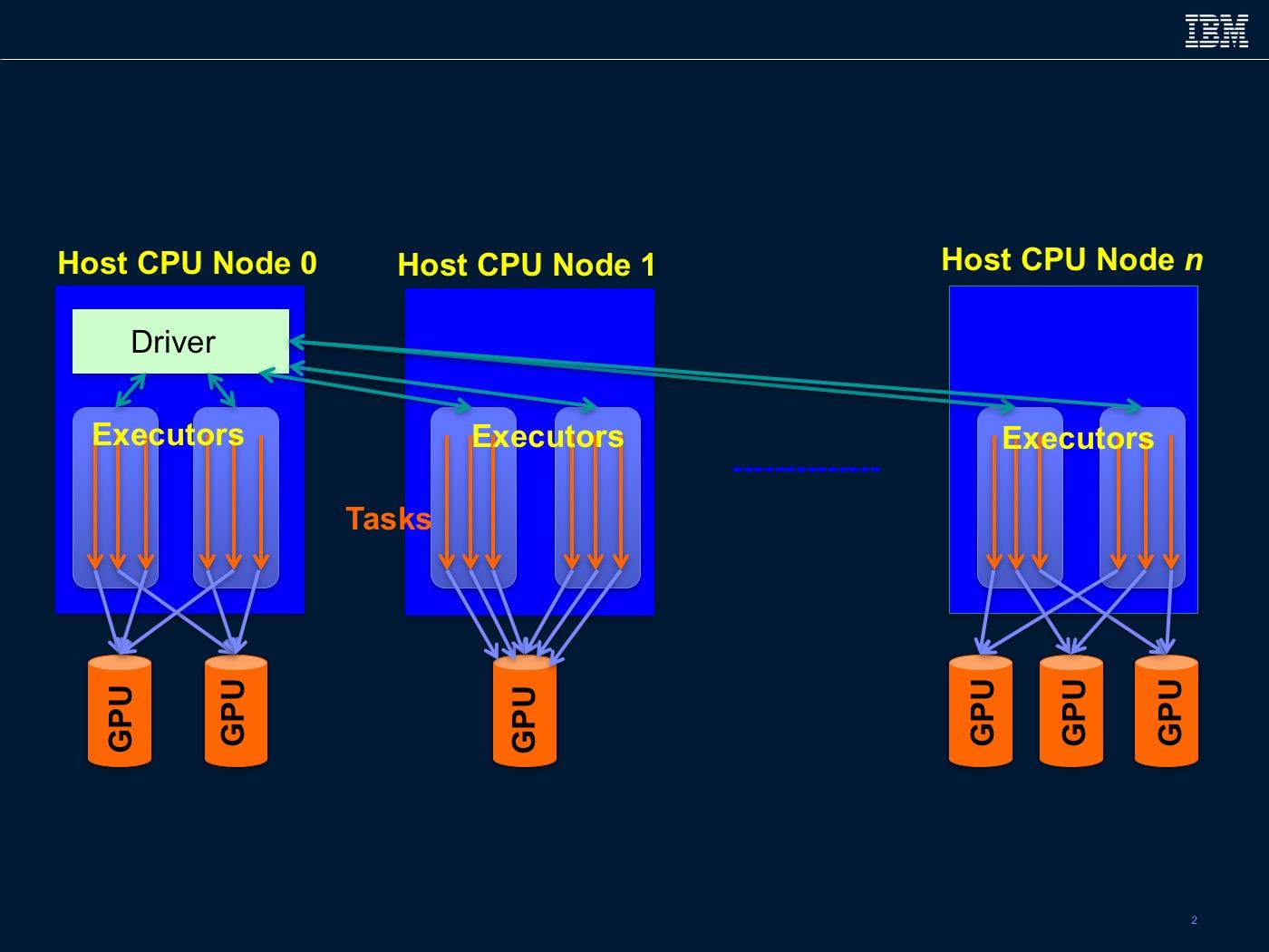 Spark-GPU execution model