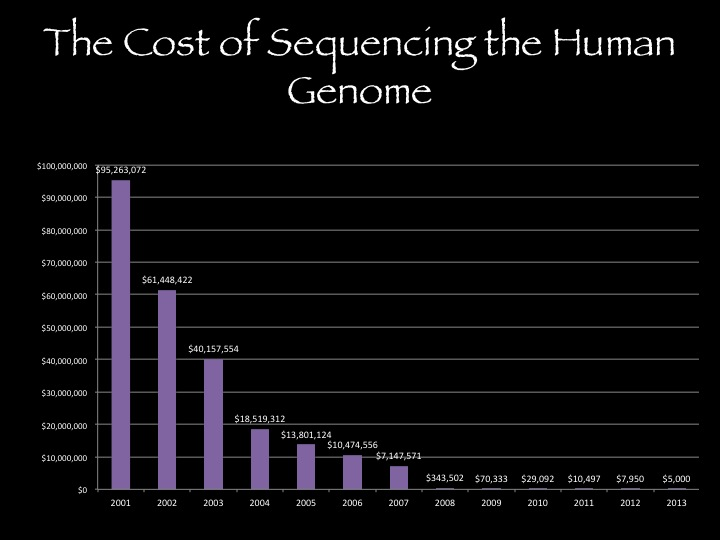 The rapidly declining cost of gene sequencing