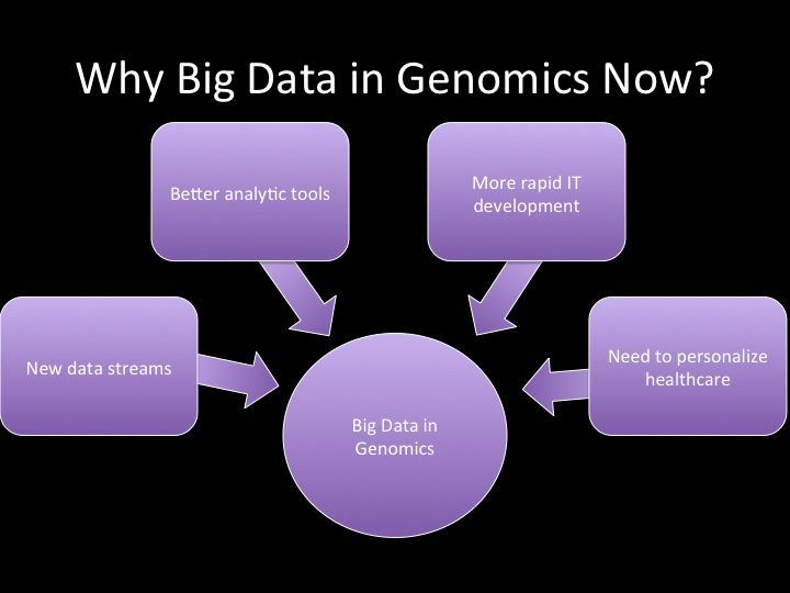 Forces driving data analysis of genomics