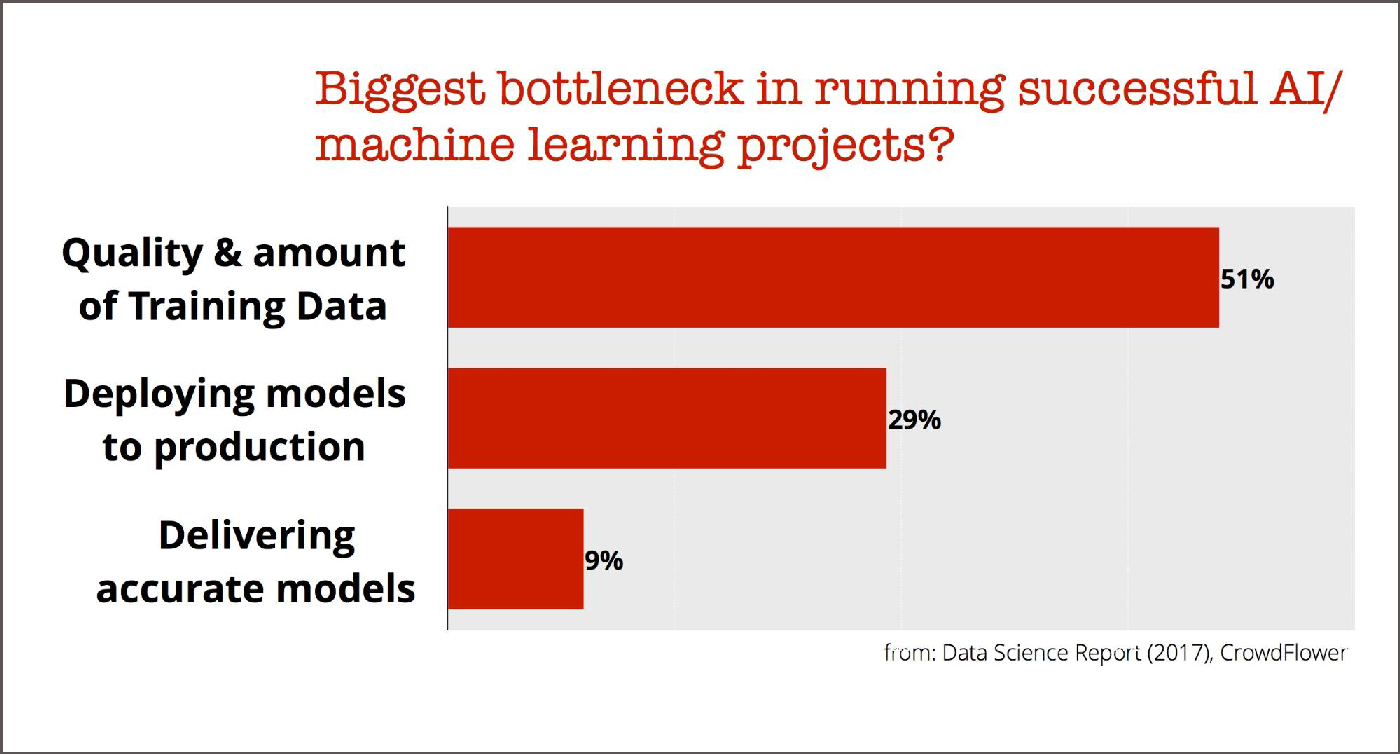 machine learning bottlenecks