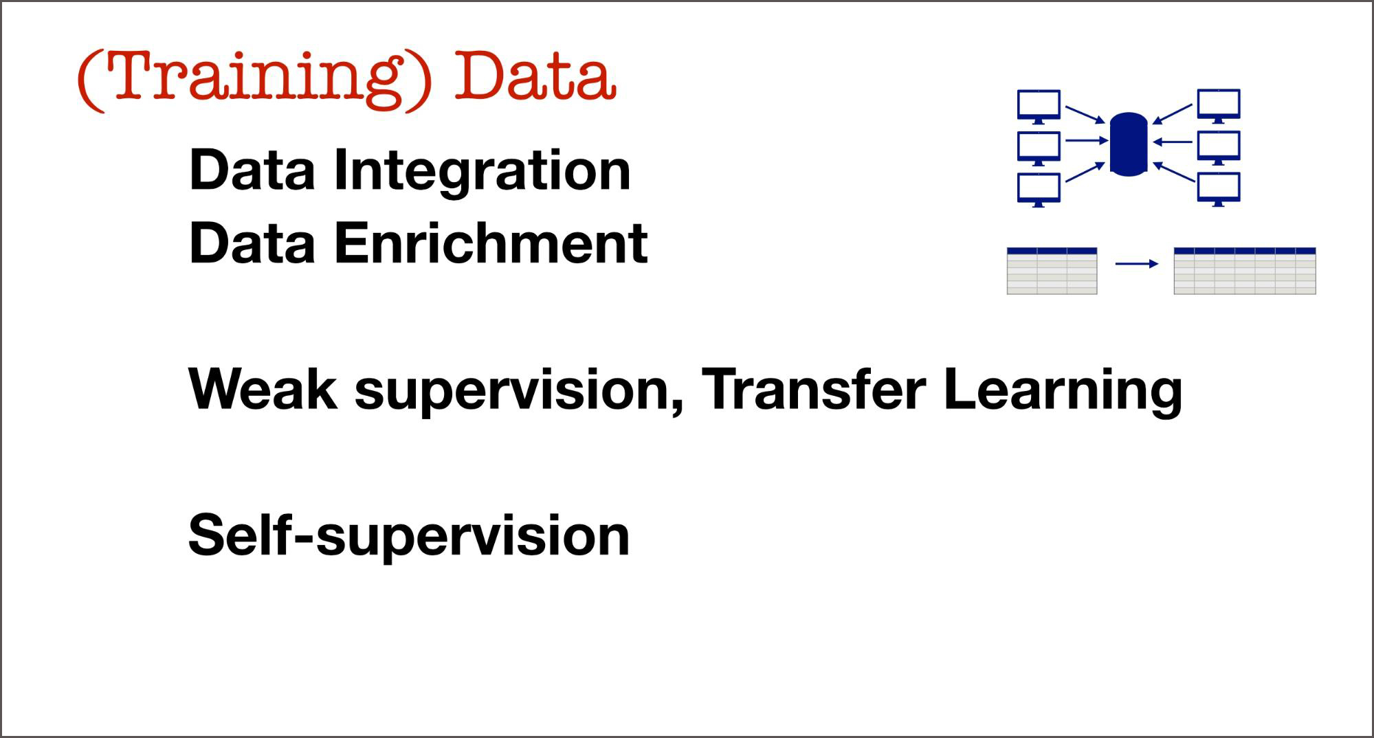 training data weak supervision