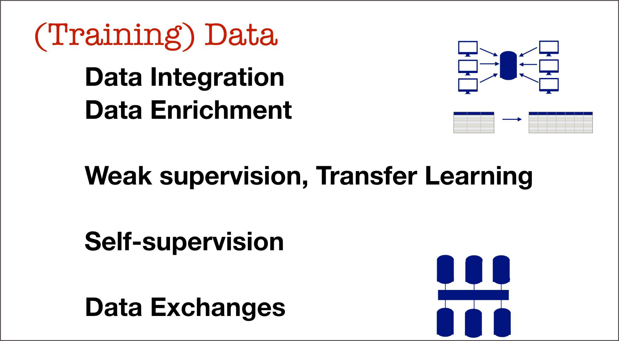 training data data exchanges