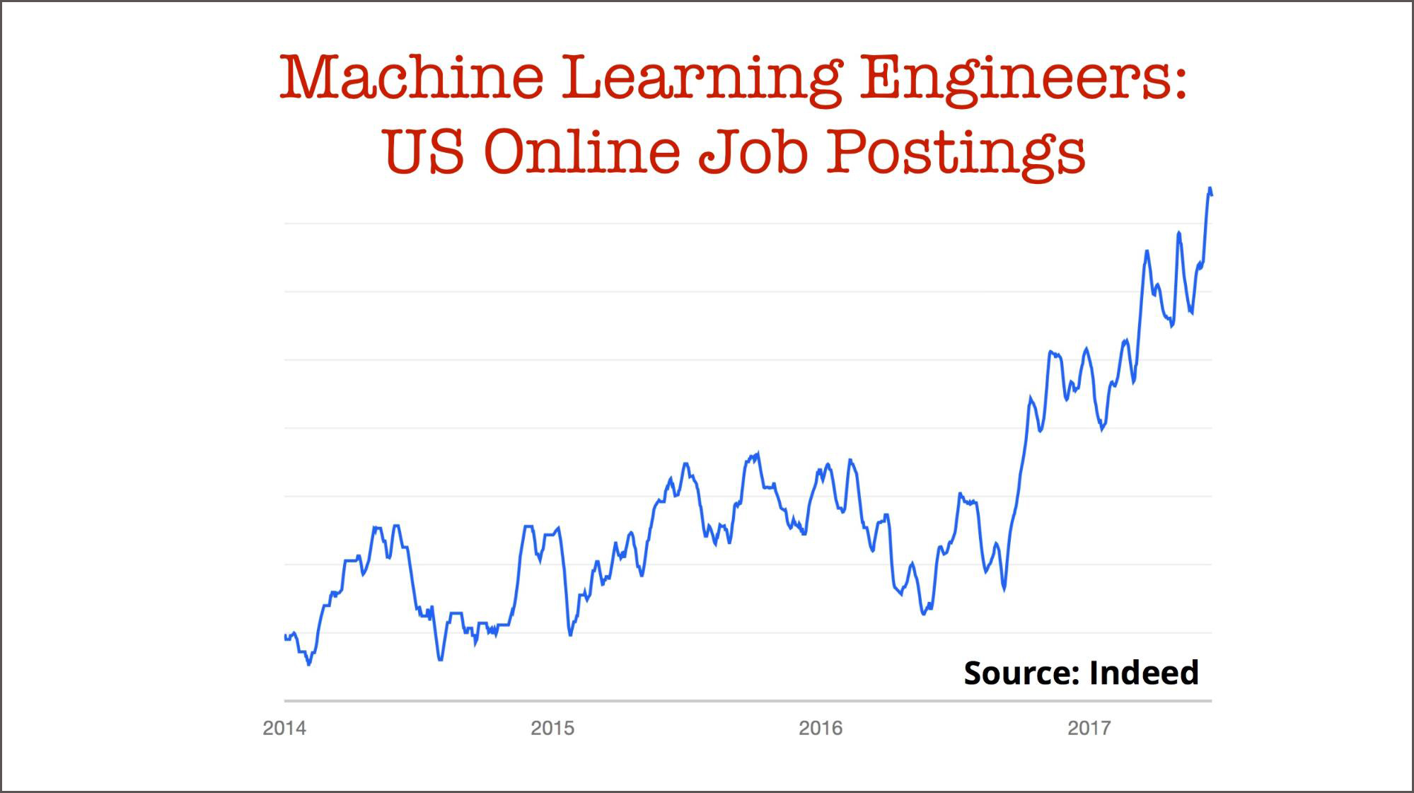 machine learning engineers