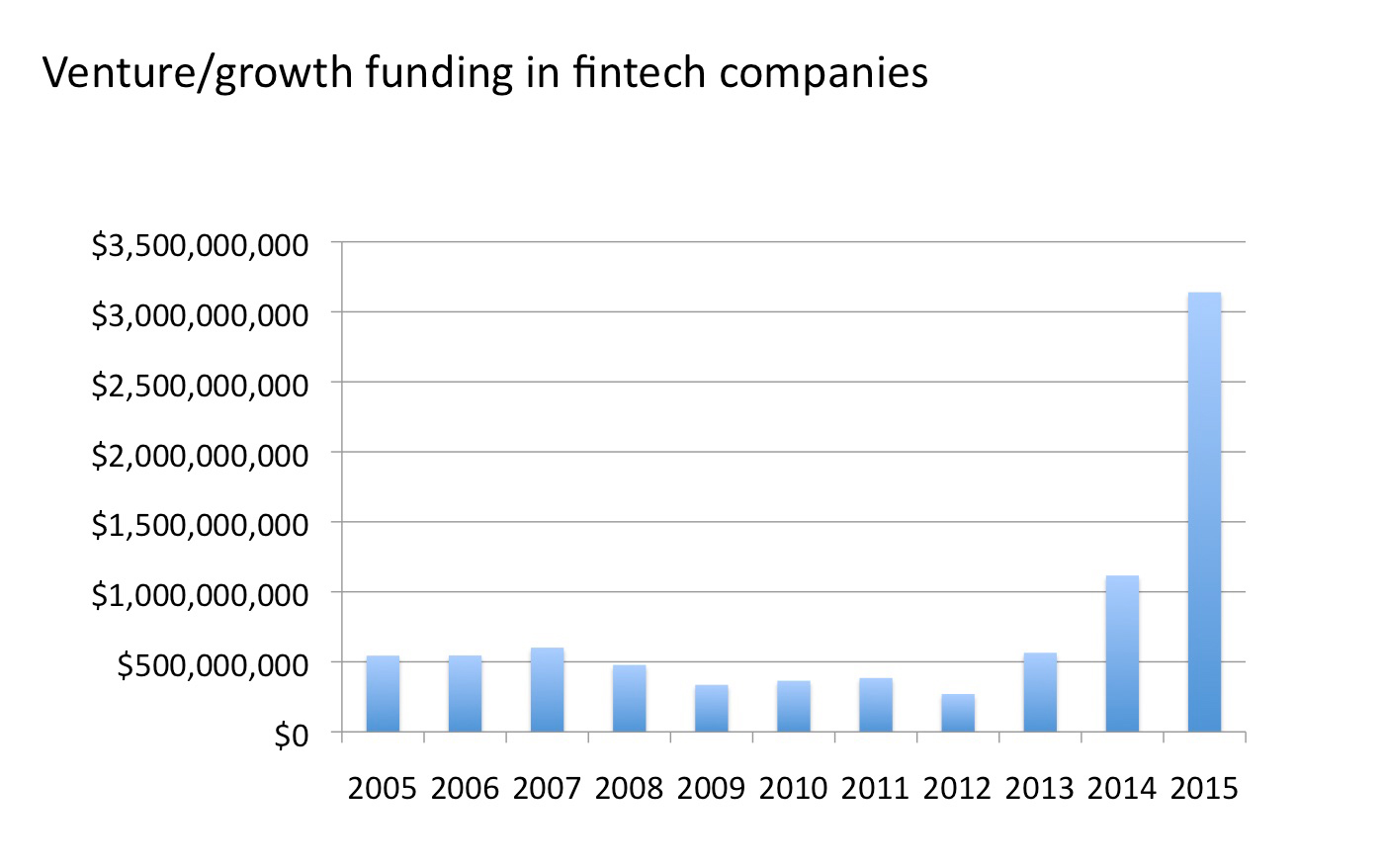 Venture growth
