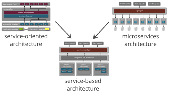 Figure 4: A service-based architecture is a hybrid between SOA and microservices.