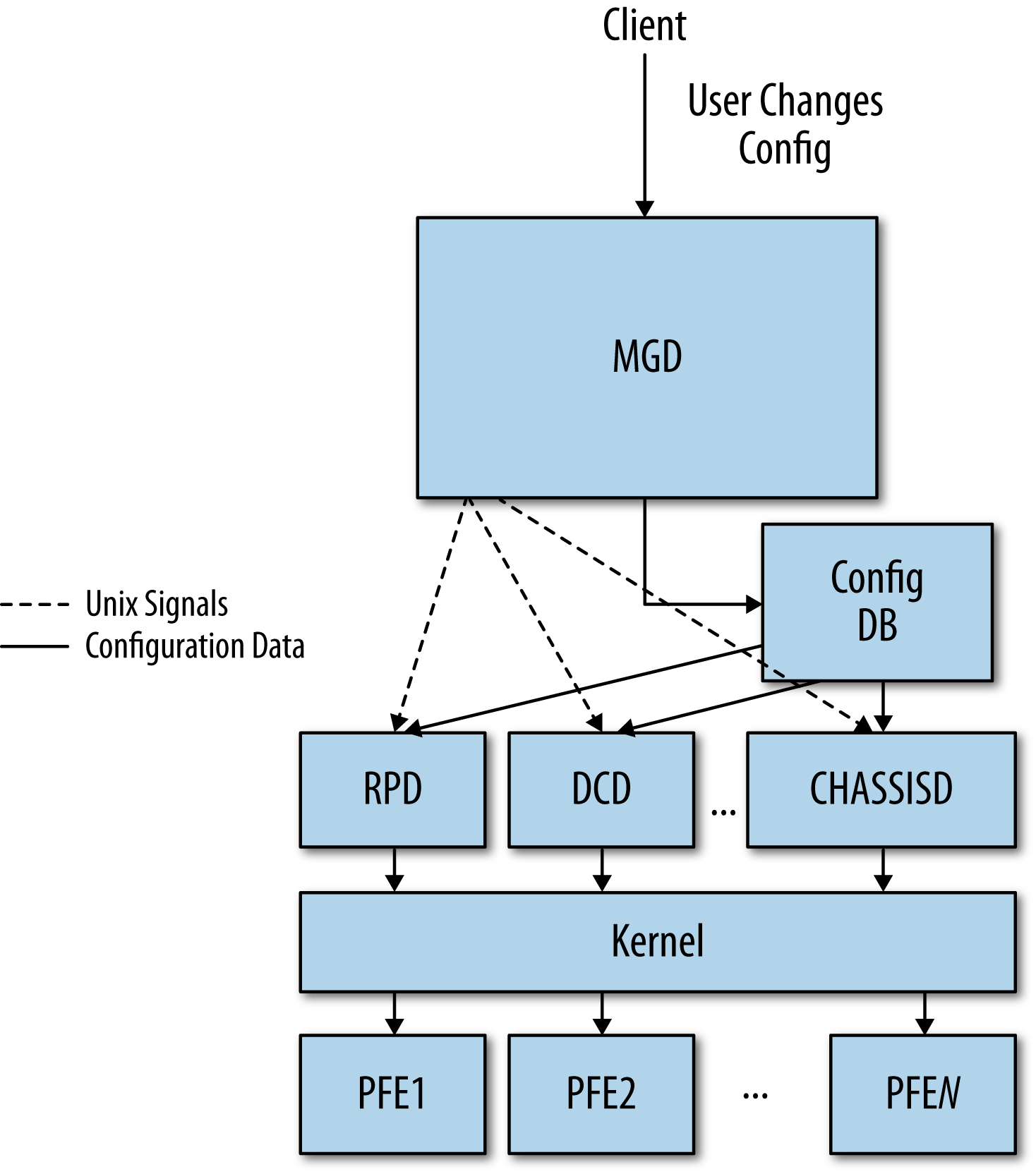 Configuring the Junos system's management daemon (MGD) - O'Reilly Media