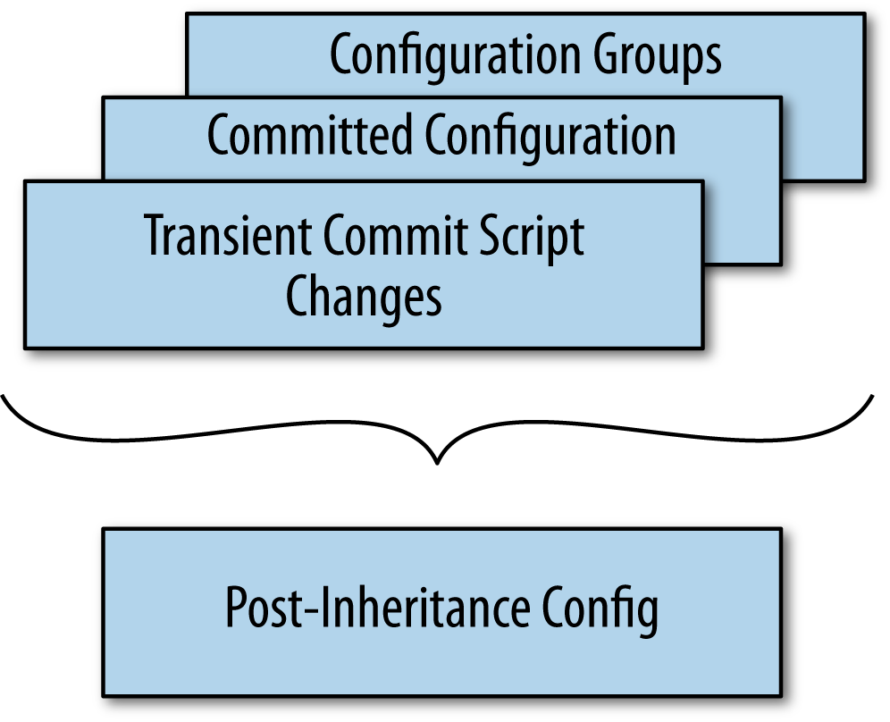 "This figure shows how configuration data is merged               together. Transient commit script changes take precedence over               the static configuration. The static configuration takes               precedence over configuration groups (including the platform               defaults). This configuration data is merged together into a               ""merged view"", which is what the daemons read when they activate               the configuration."