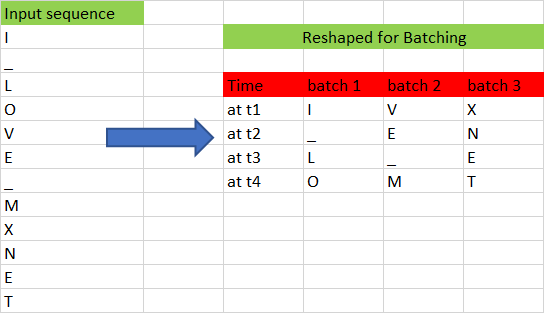 Batched input