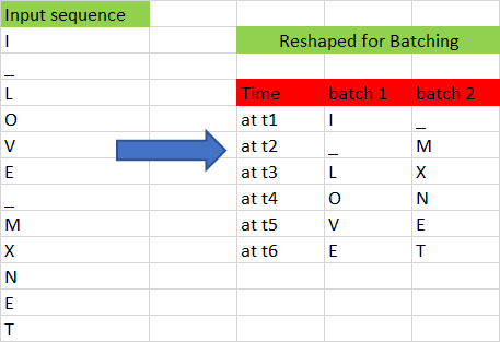 batch reshape