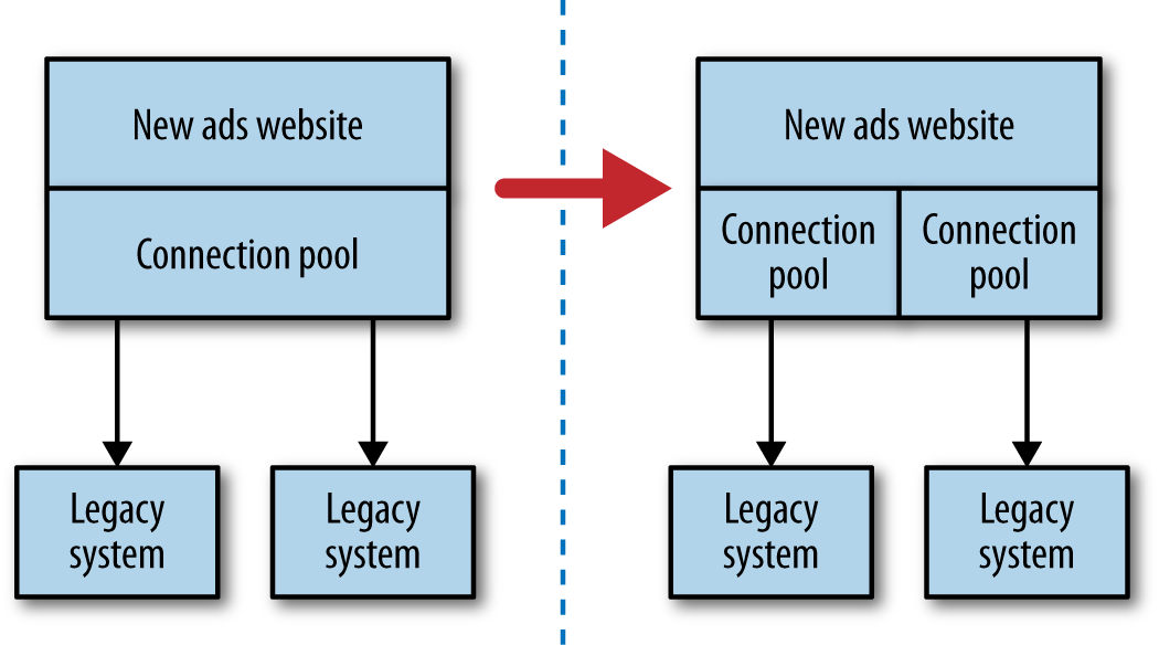Microservices at scale - O'Reilly Media