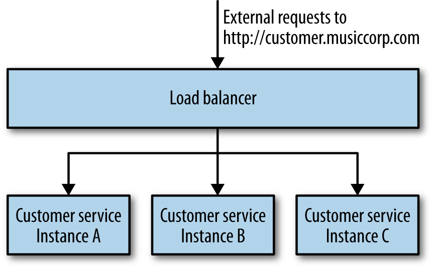 An example of a load balancing approach to scale the number of customer service instances