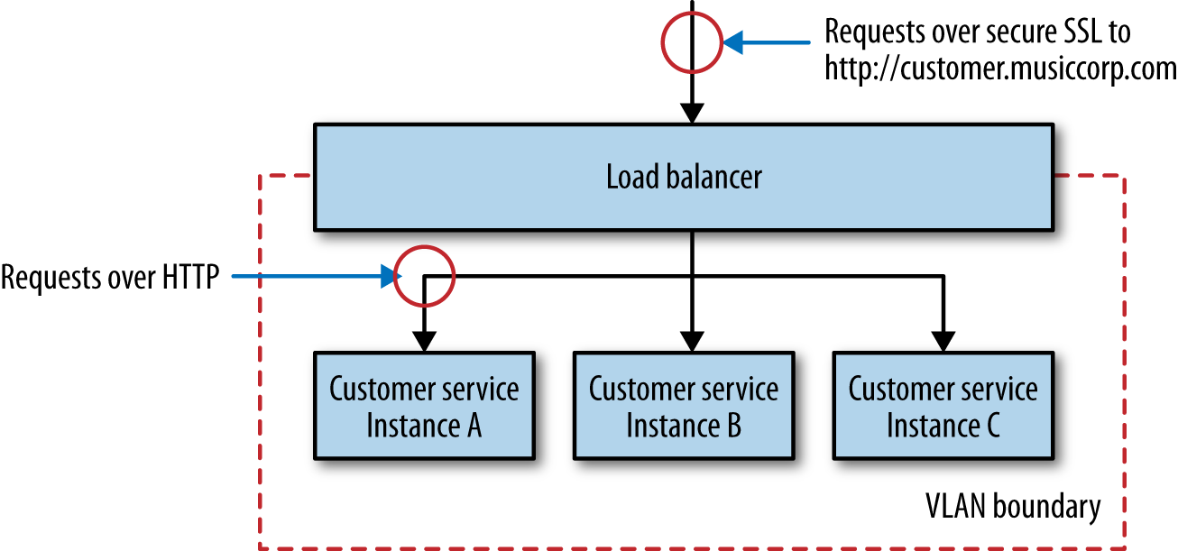 Microservices At Scale Oreilly Media Apart Fro The Mentioned Solutions You Can Always Design A Circuit That Using Https Termination Load Balancer With Vlan For Improved Security
