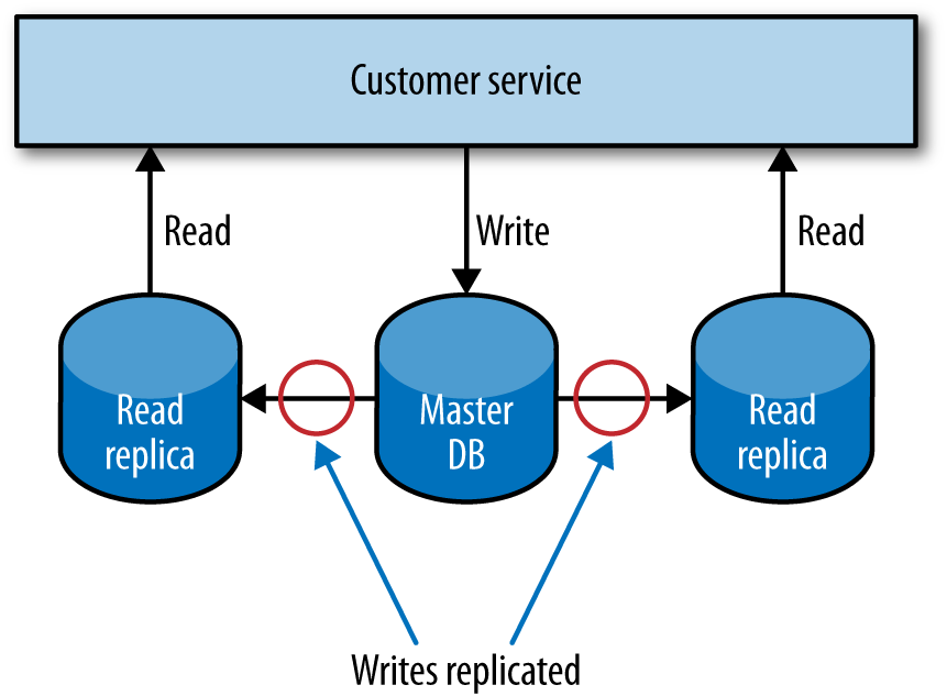 Using read replicas to scale reads