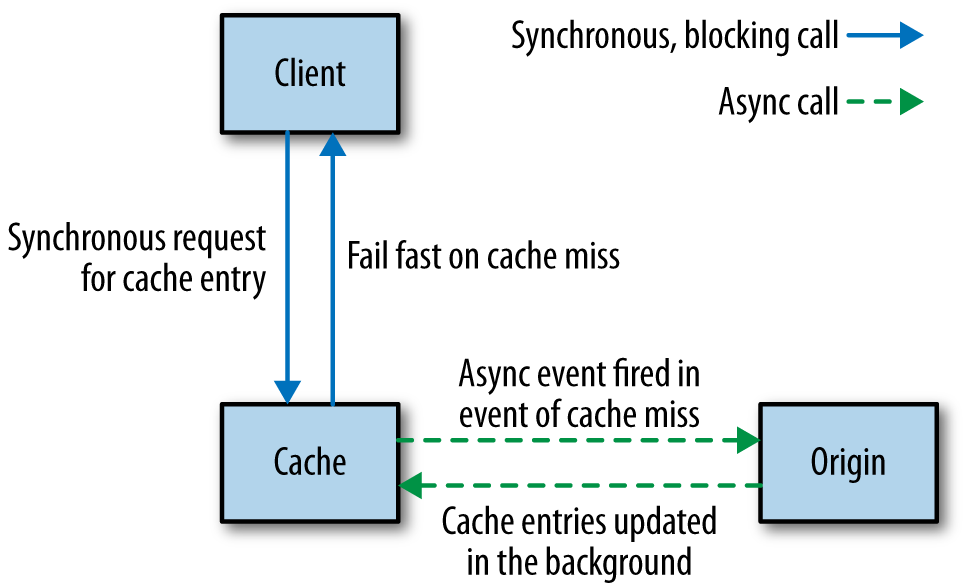 Hiding the origin from the client and populating the cache asynchronously