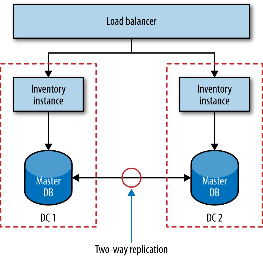 Using multi-primary replication to share data between two database nodes