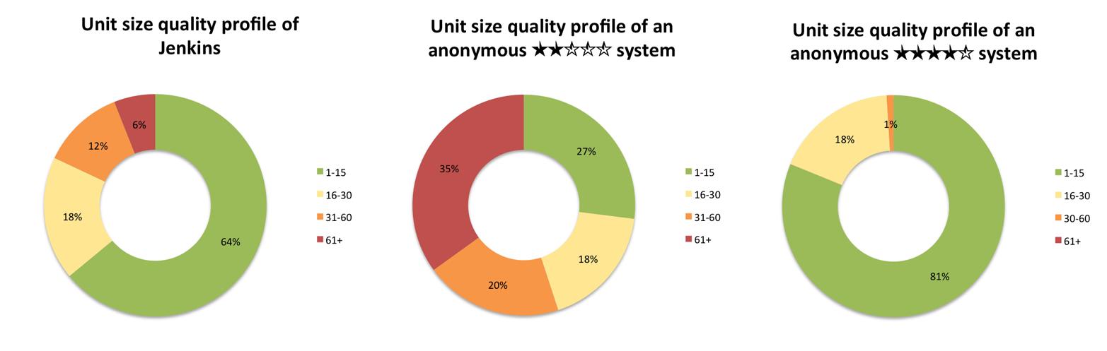 Example of three quality profiles