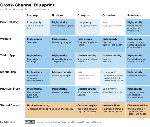 Introducing alignment diagrams oreilly media cross channel blueprint by tyler tate malvernweather Image collections