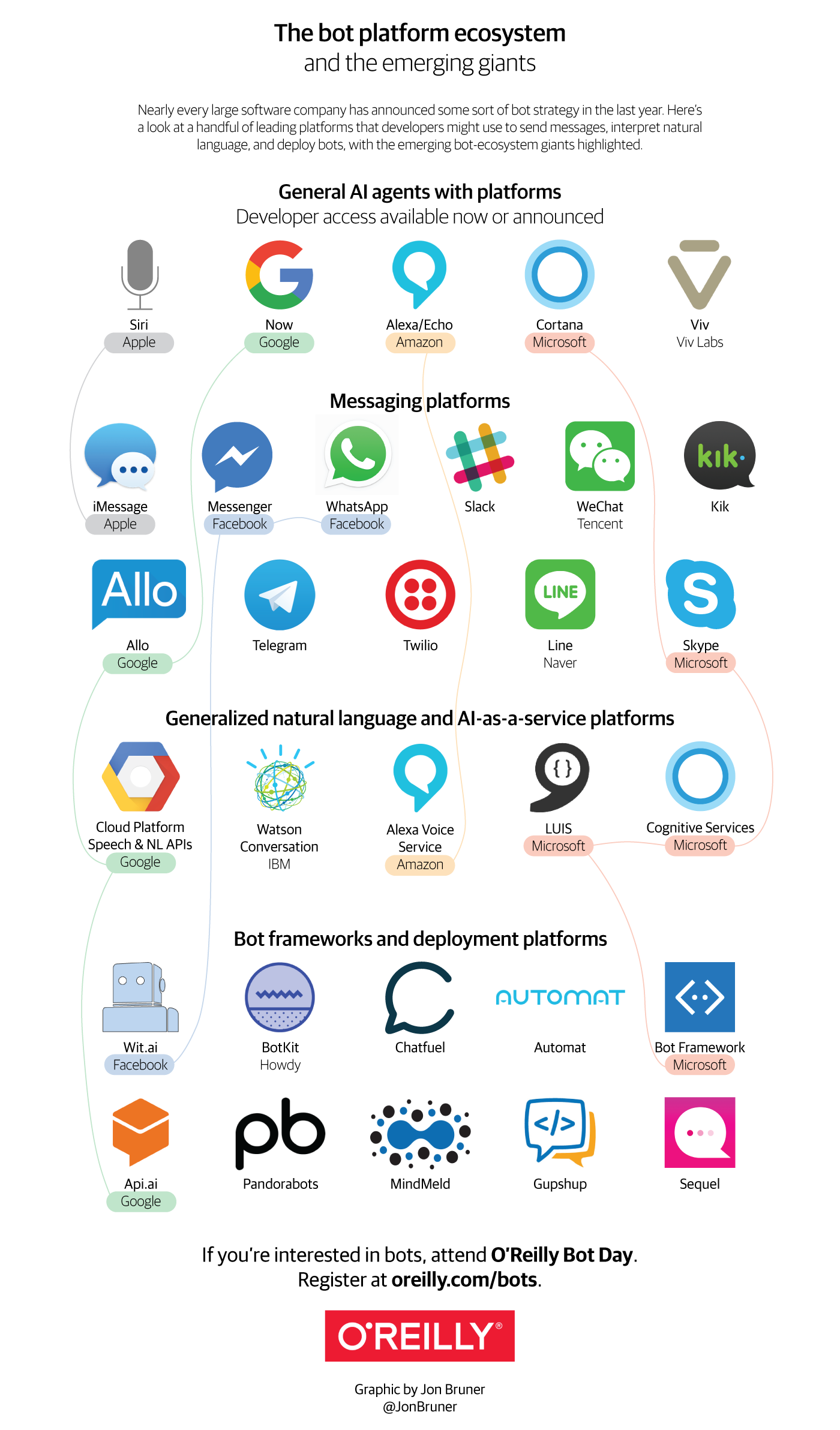 Infographic The Bot Platform Ecosystem O Reilly Media