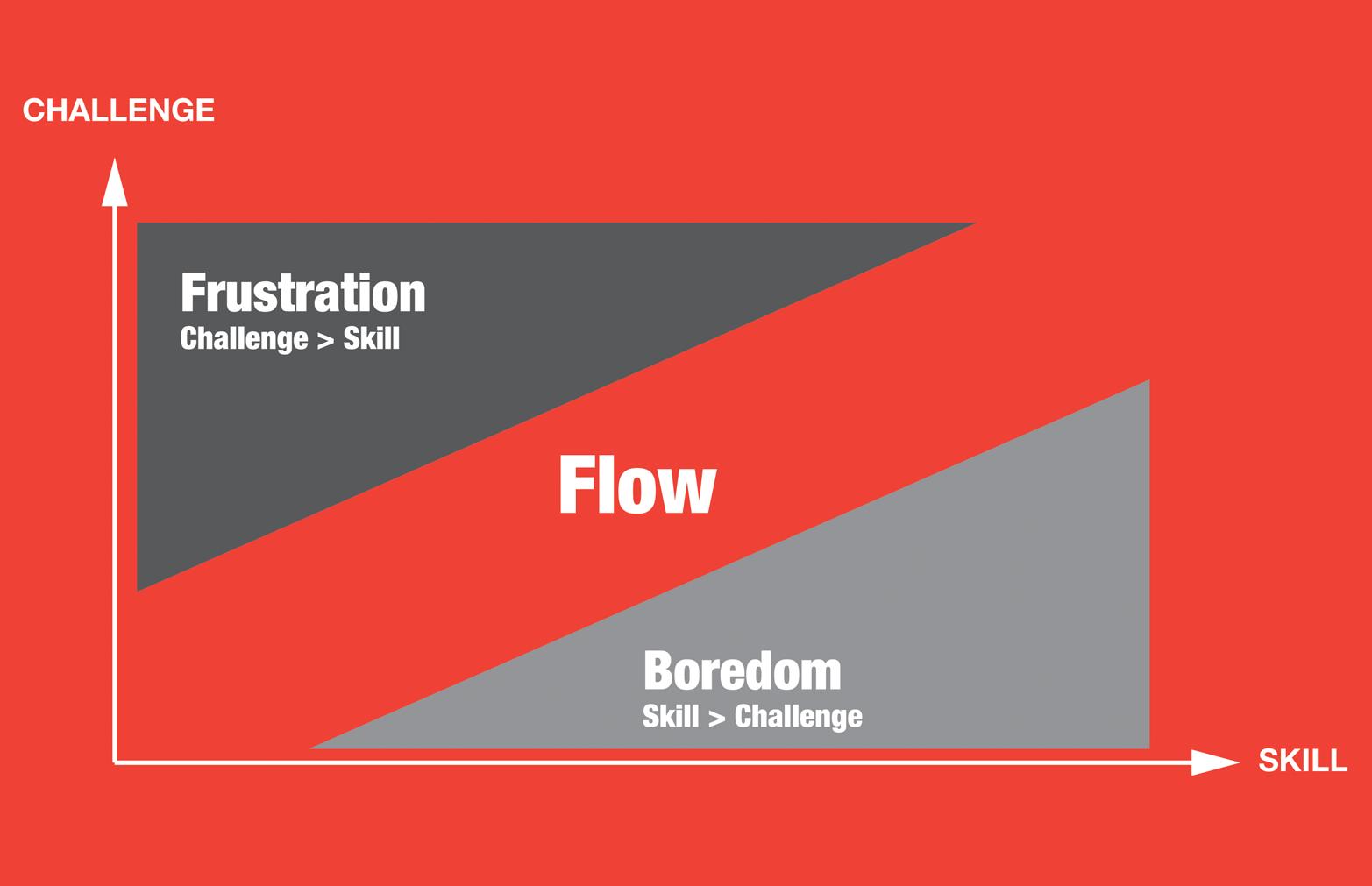 The flow principle