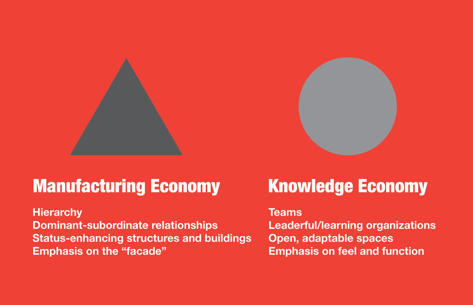 Examining organizational structure