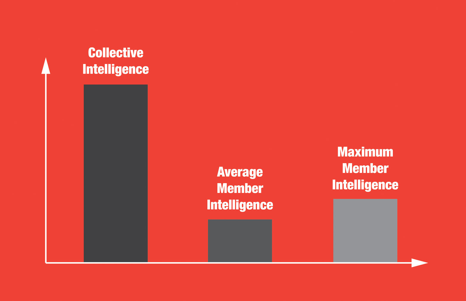 Measuring collective intelligence