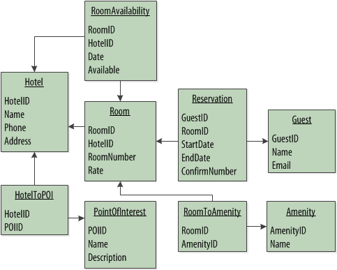 Differences Between Database Designing And Database Modeling