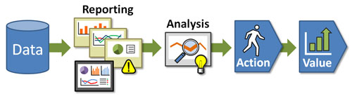 The analytics value chain.