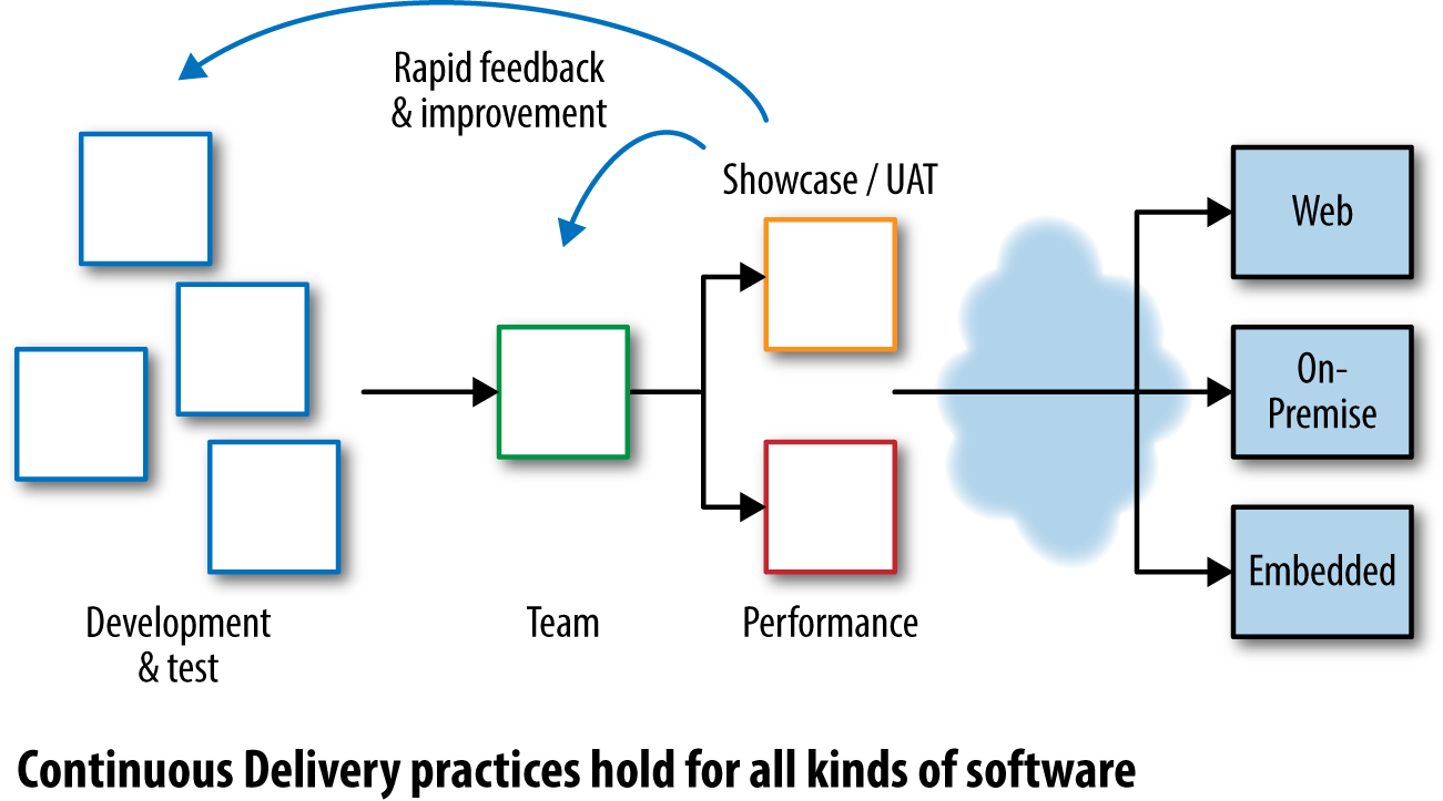 Continuous Delivery feedback