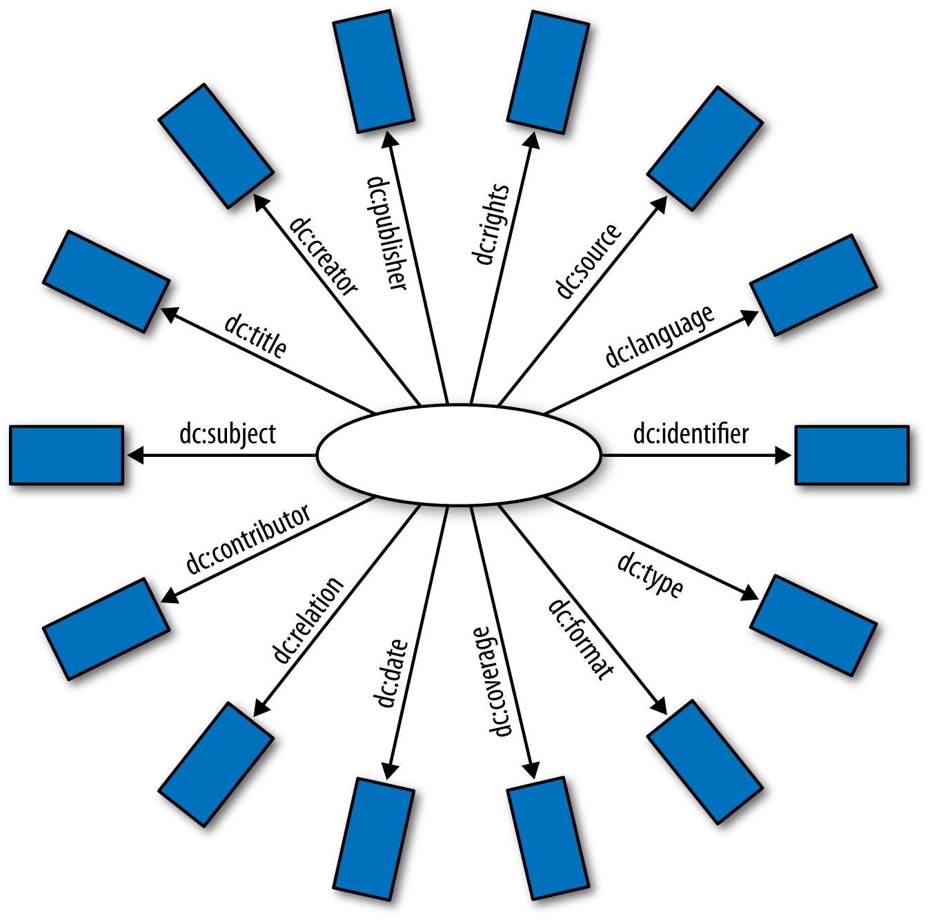 "Dublin Core ""hedgehog"" graph (source: http://dublincore.org/documents/dcq-rdf-xml/images/hedgehog.gif)"