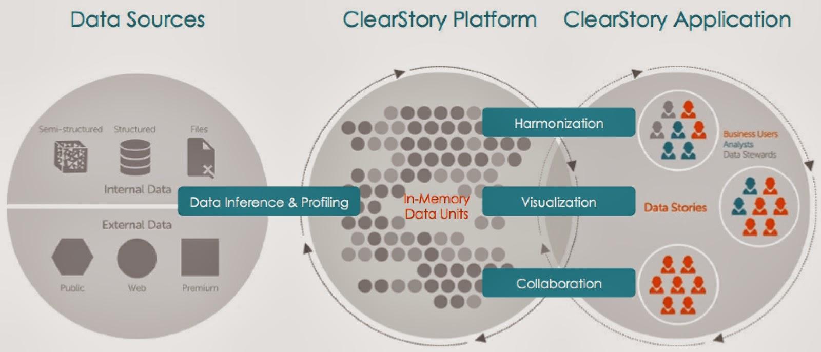 ClearStory platform