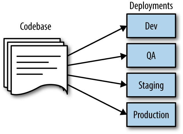 Twelve factor deployments