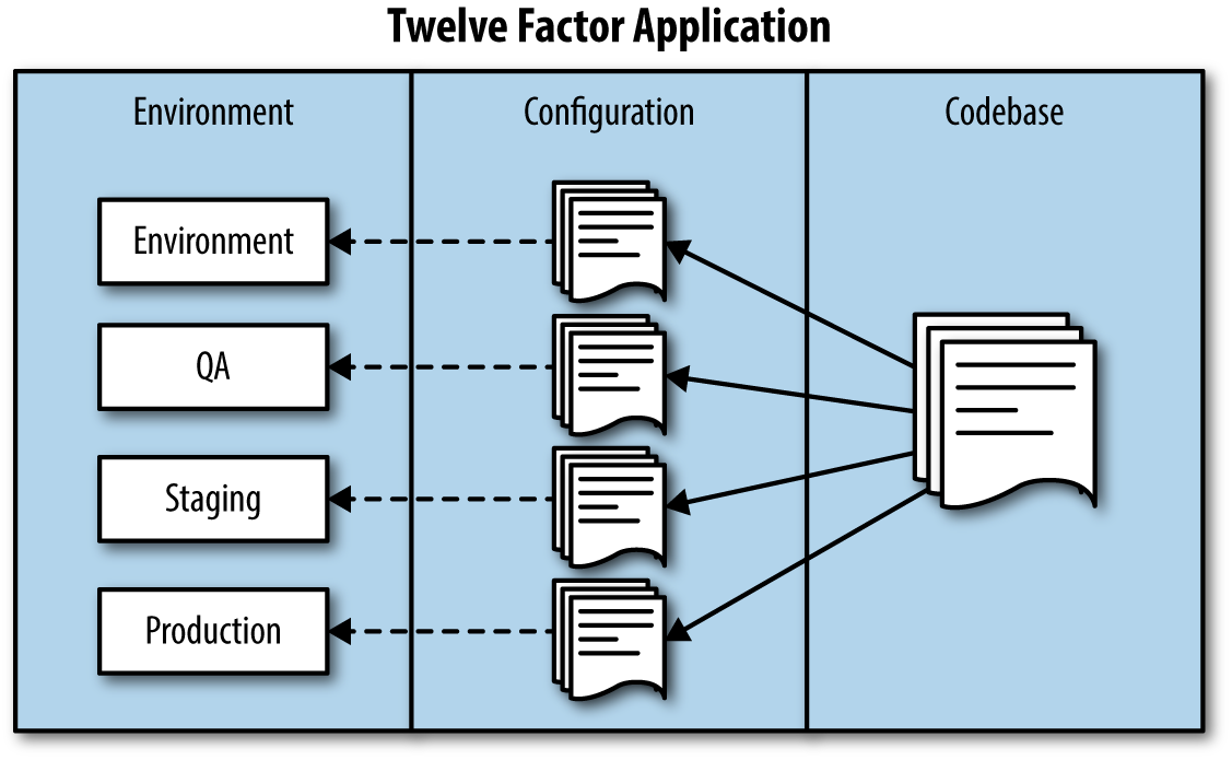 Twelve factor application