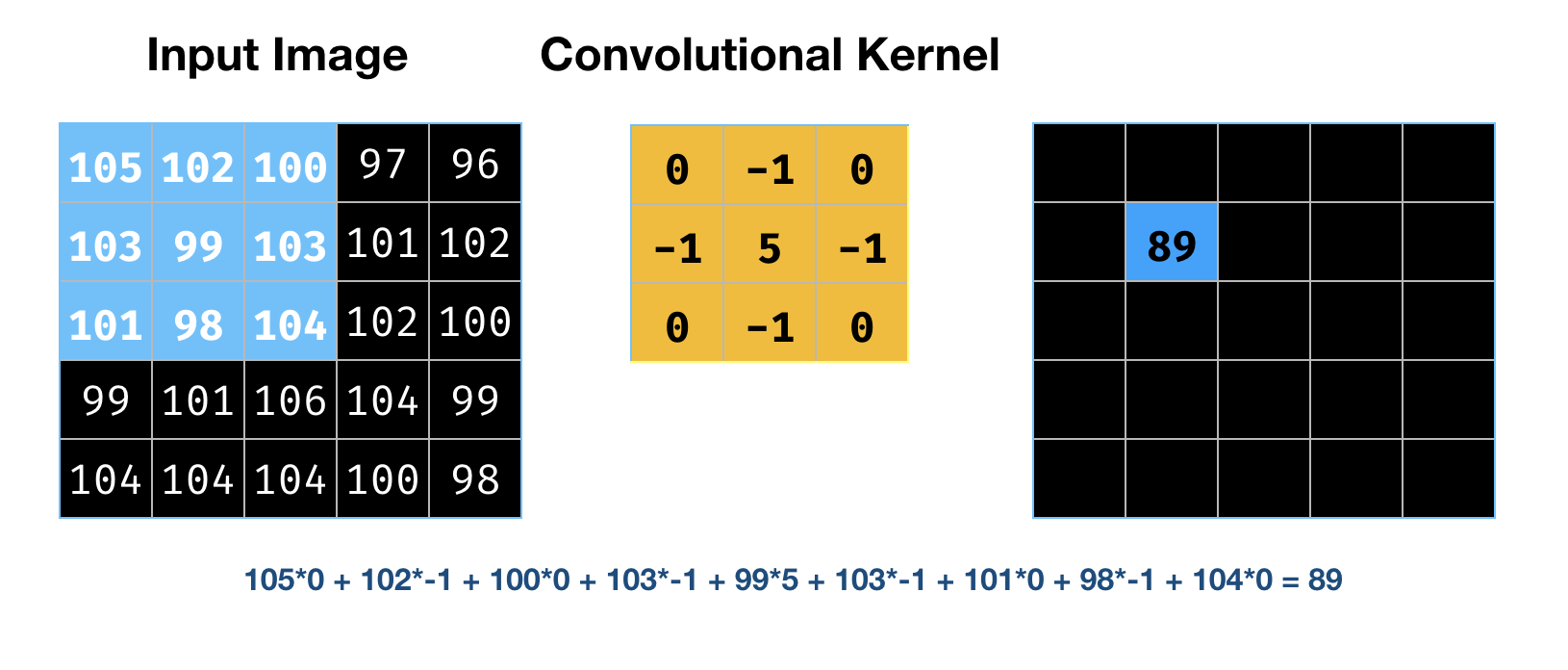 convolutional layer