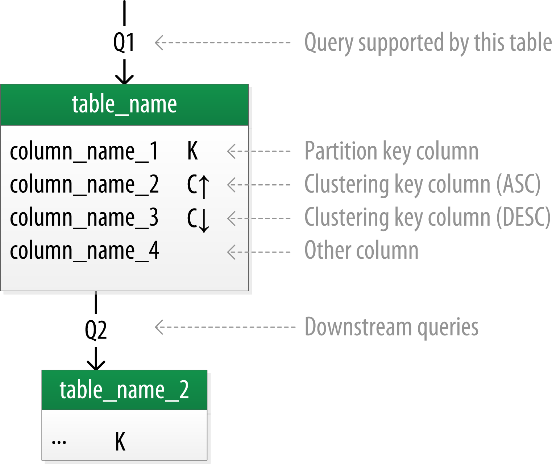 Designing Data Models For Cassandra Oreilly Media Logic Diagram How To A Chebotko Logical