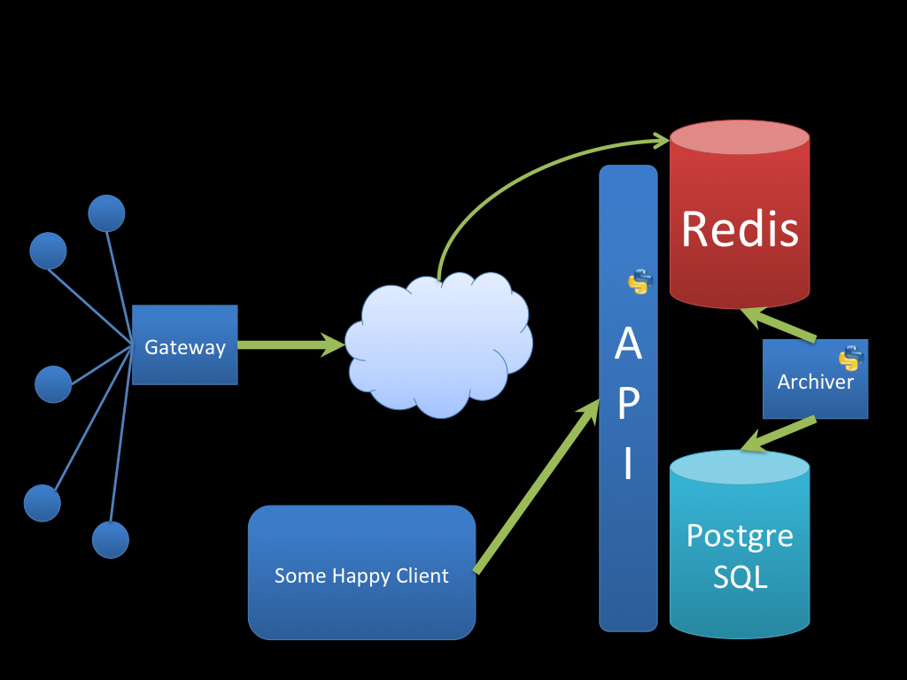 data-api-architecture