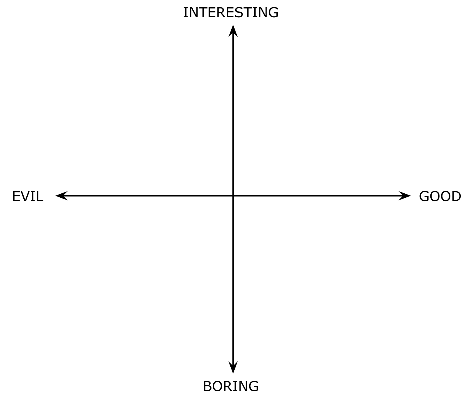 A useful chart to gauge potential work