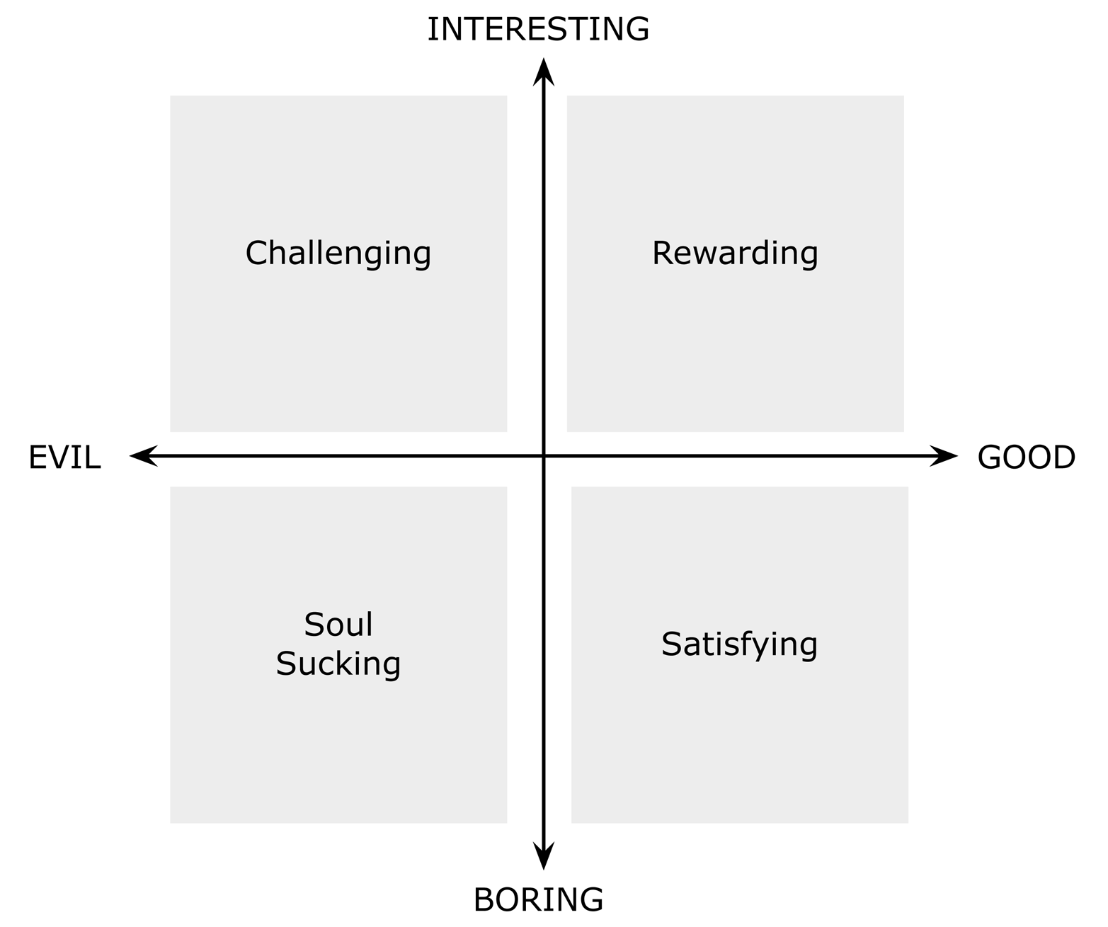 Quick quiz: For you, what design work would fall into each of the four quadrants?