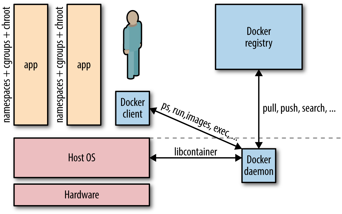 What is docker networking oreilly media docker architecture pooptronica