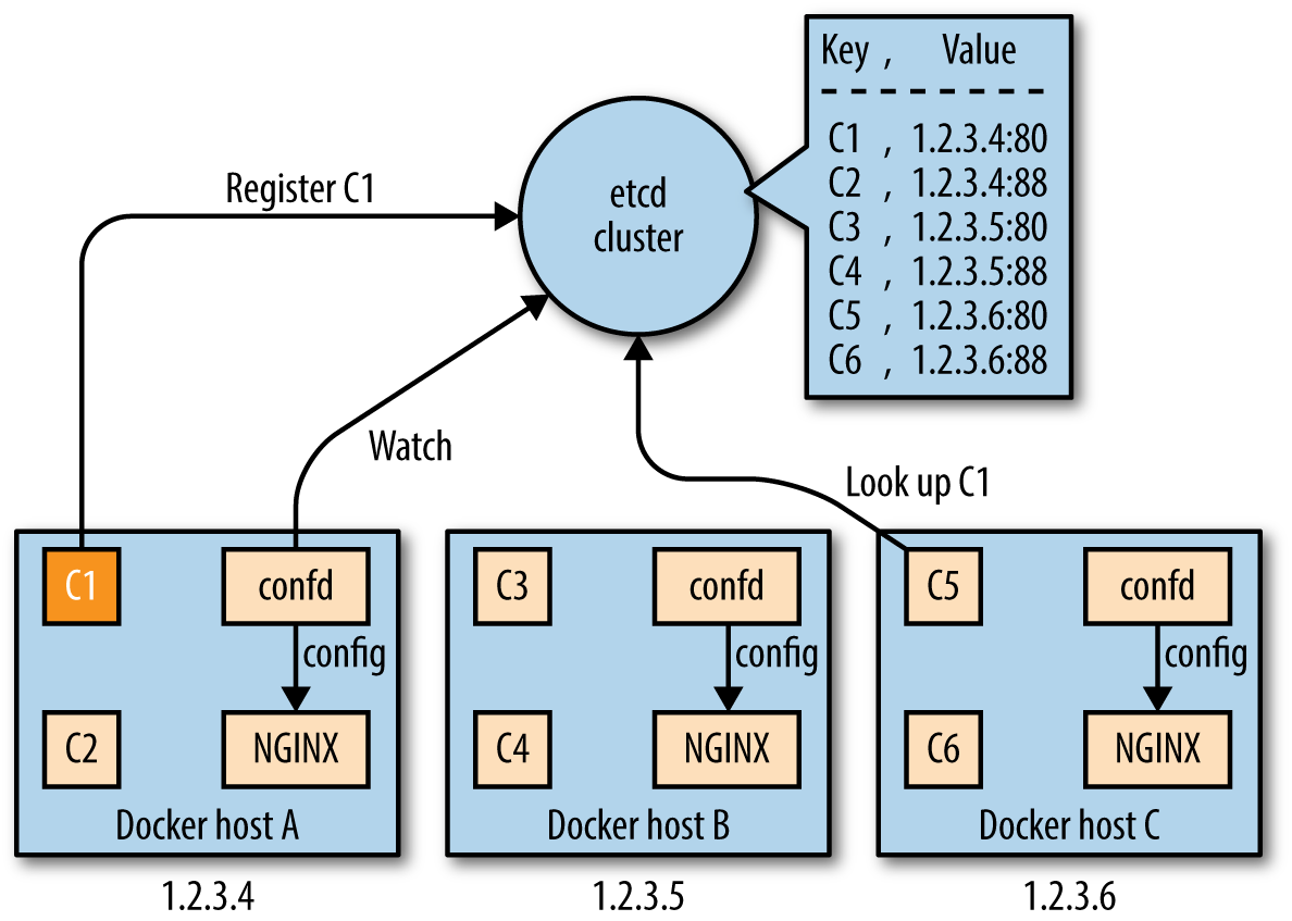 Docker networking and service discovery o 39 reilly media for Consul multi datacenter