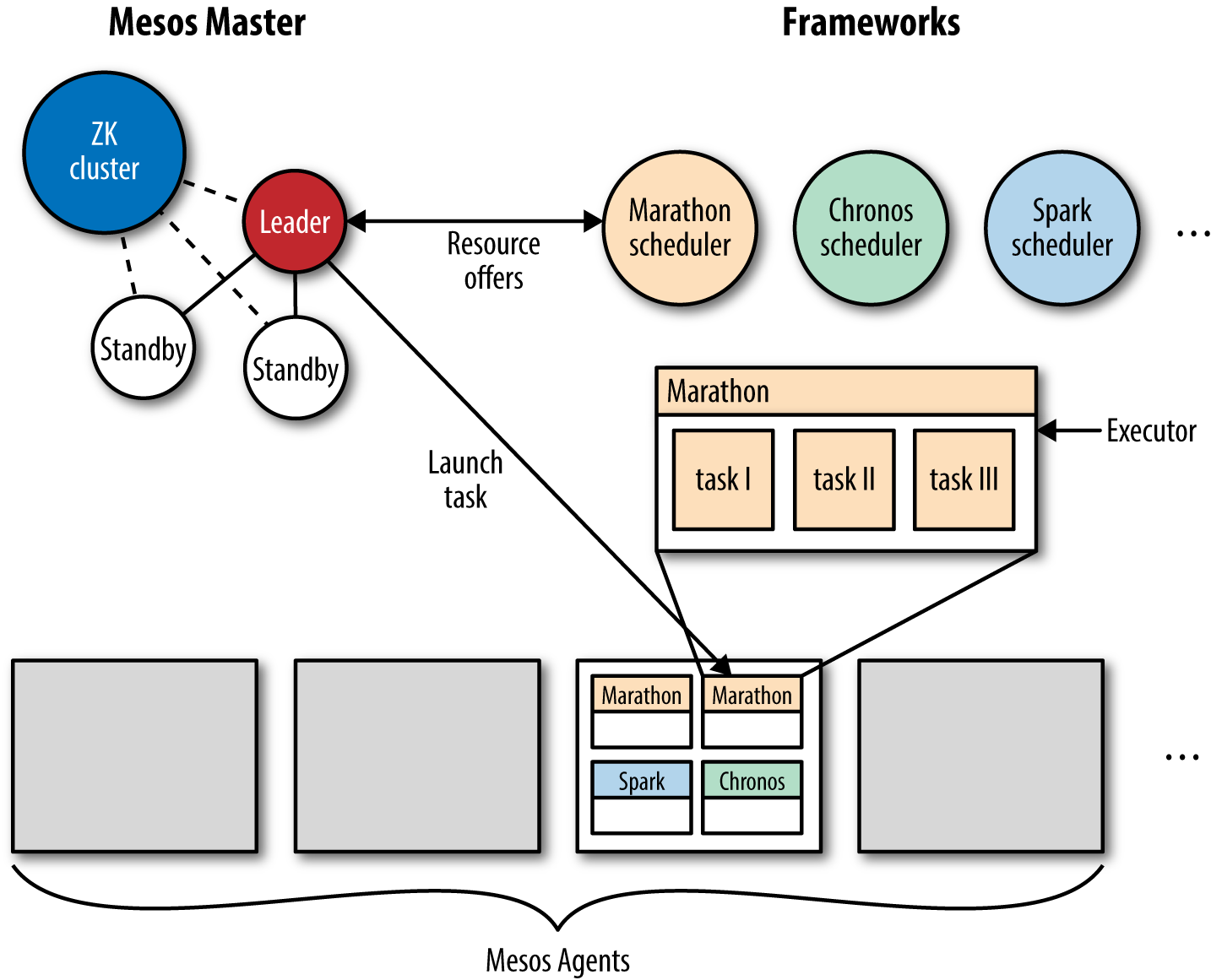 Apache Mesos architecture at a glance.