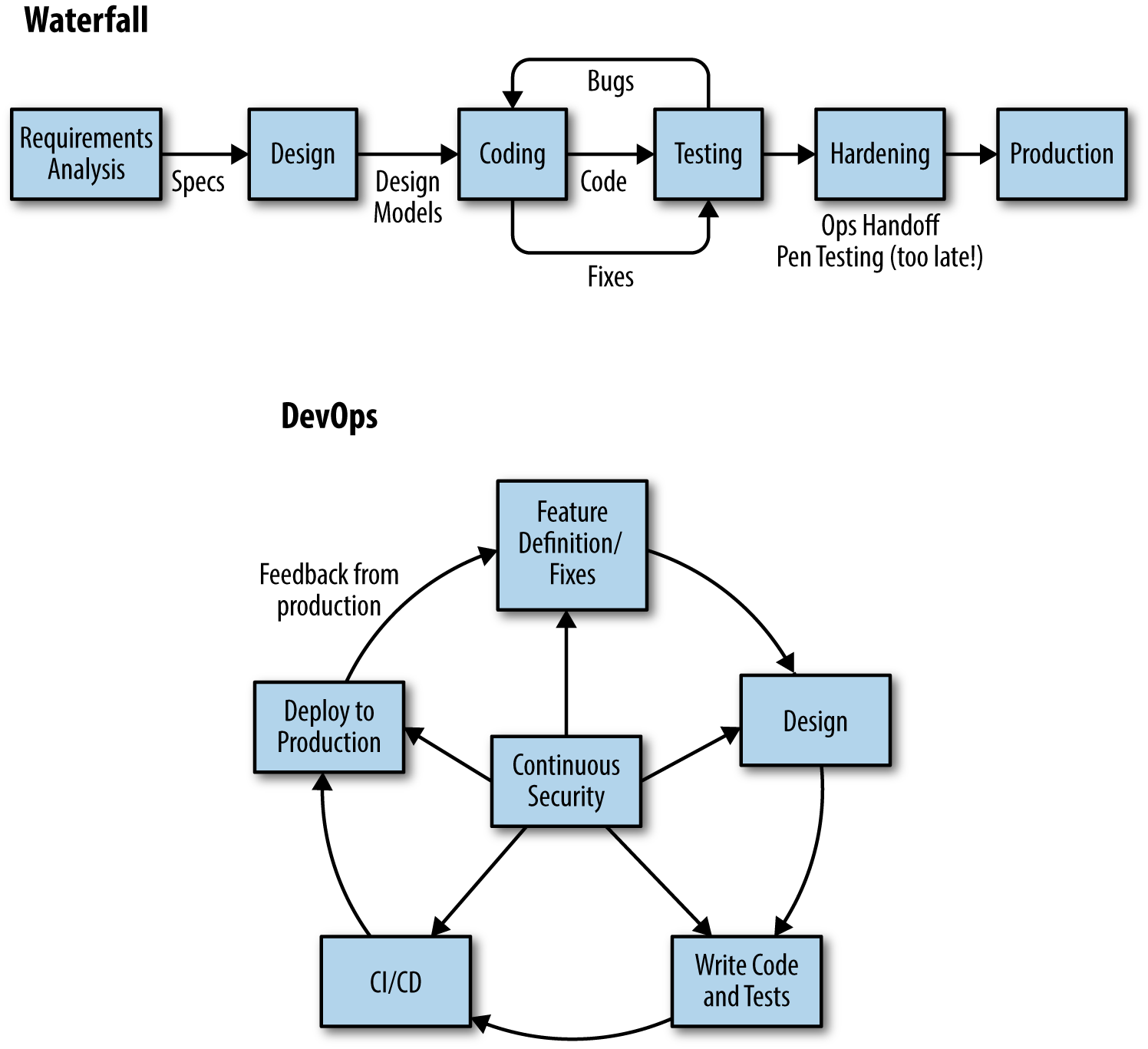 Devopssec securing software through continuous delivery for Waterfall cycle